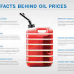 Eight Factors That Influence Oil Prices [INFOGRAPHIC]