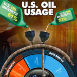 How much oil do we use in the U.S.? [INFOGRAPHIC]