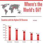 Who has the most Oil? [INFOGRAPHIC]