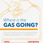 Where is the Gas Going? [INFOGRAPHIC]