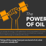 The Power of Oil [INFOGRAPHIC]