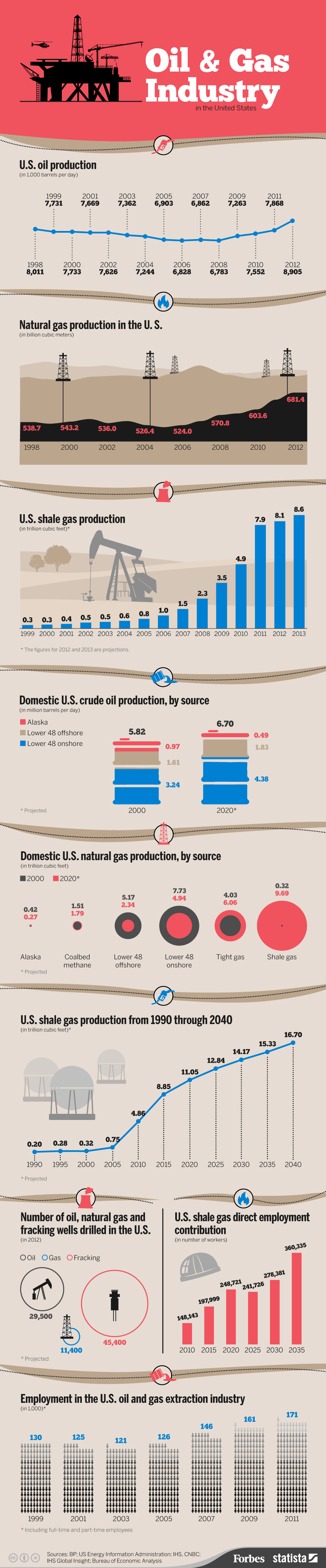 Oil and Gas Production Infographic