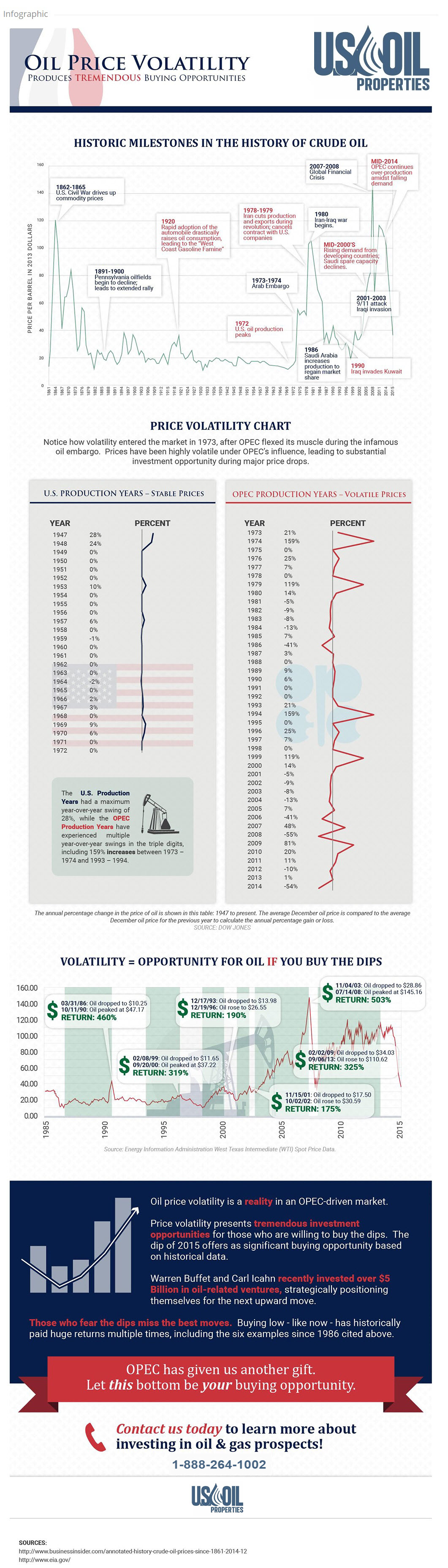 infographic-history-of-crude