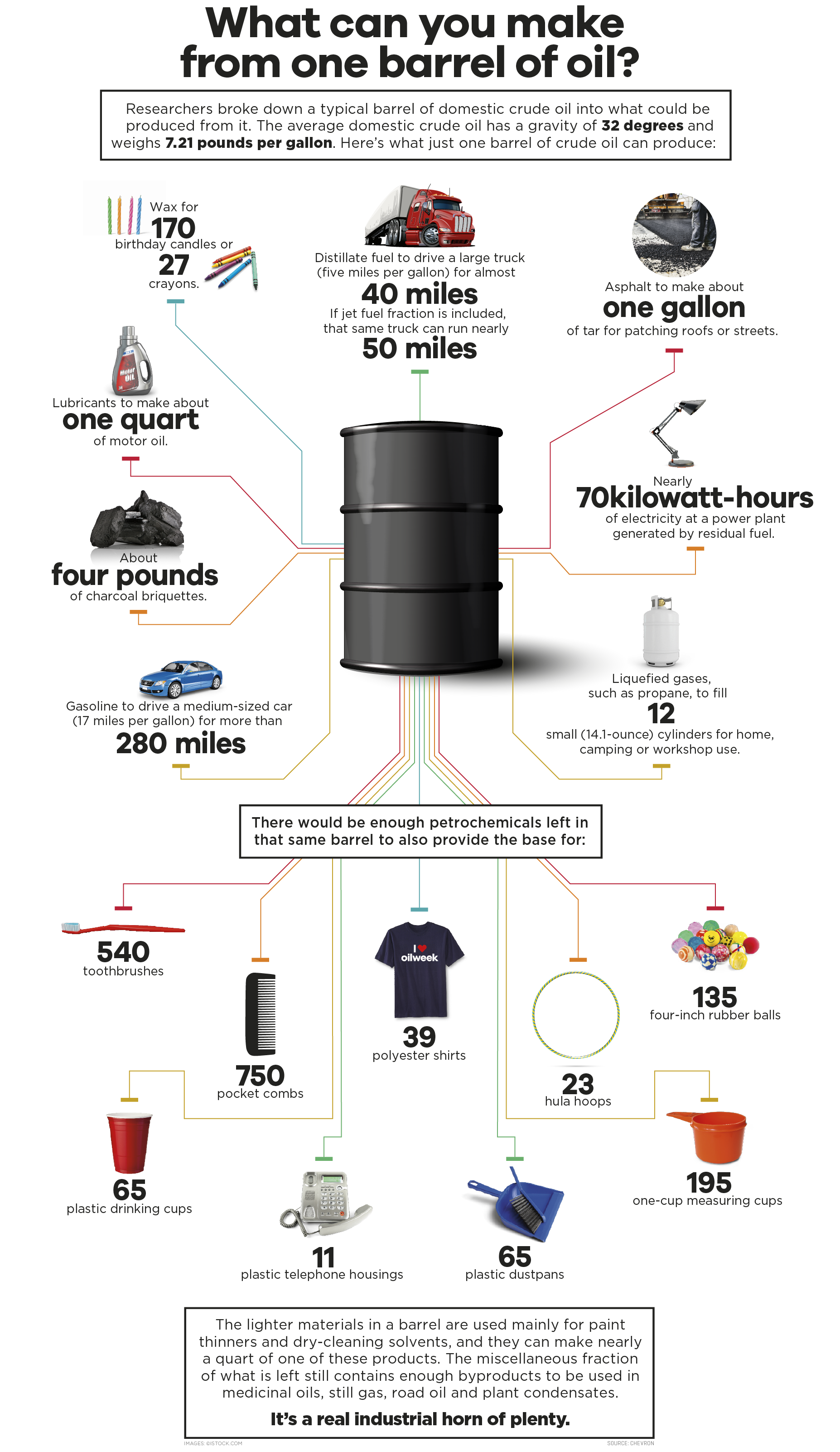 What Can Be Made From One Barrel Of Oil Infographic U
